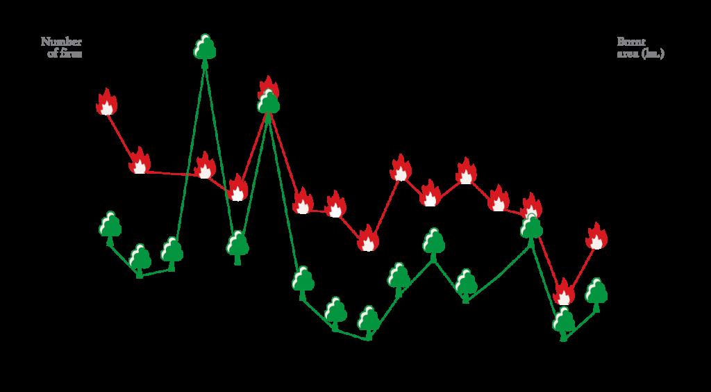 graficos-wildfires1